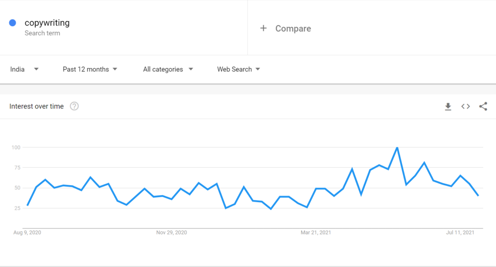 How to use LinkedIn for Personal Branding? Google Trends